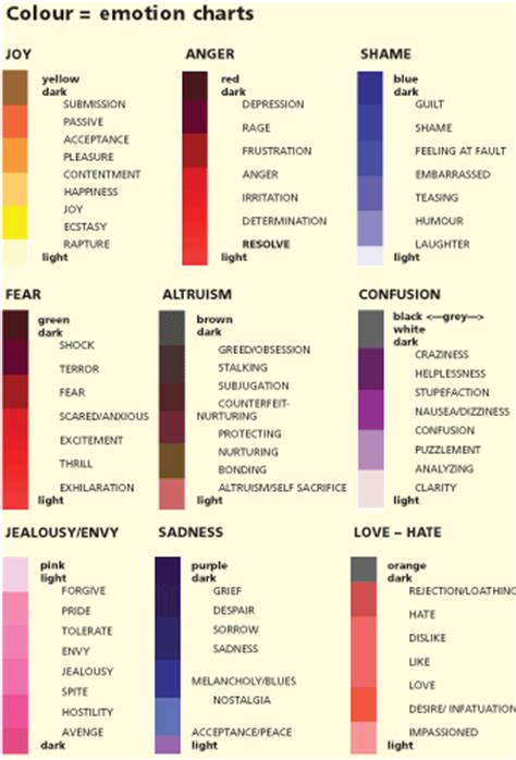 color emotion chart positive health article mastering your emotions