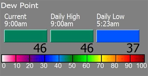 Dew Point Comfort Level by Mountain Park Weather Station