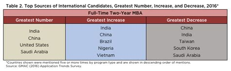Getting Mba At Same Undergrad Institution by More Students Getting Mbas In China