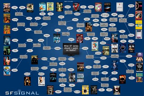 netflix flowchart dig for scifi gold on netflix with this chart 187 fanboy