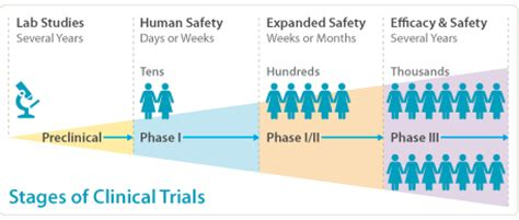Clinical Trials In Clinical Trials