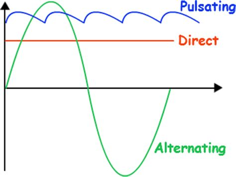 in house definition alternating current definition define alternating current tutorvista