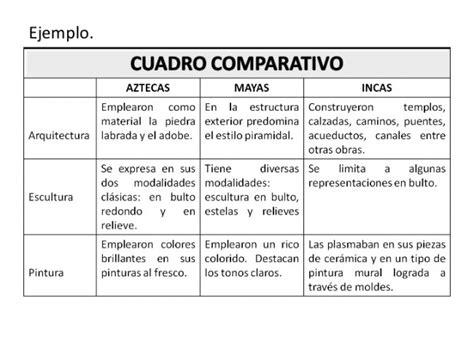 cuadro comparativo de presupuesto y proyecto cuadros comparativos 191 qu 233 son ejemplos de cuadros de
