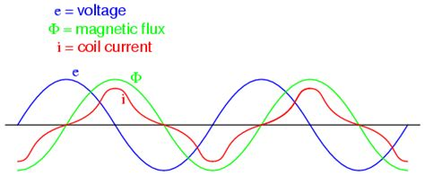inductor magnetic field saturation lessons in electric circuits volume ii ac chapter 9