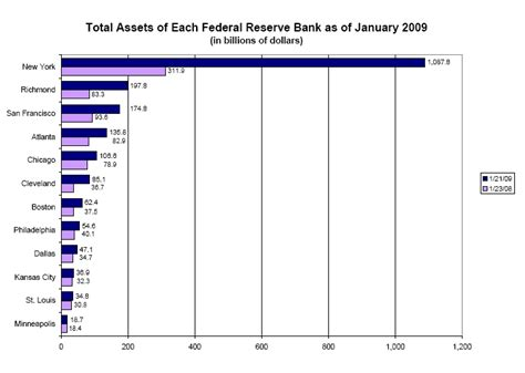 federal reserve bank owners the new ownership society federal reserve bank u s