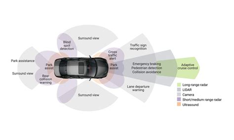 meeting complex design requirements  integrated adas