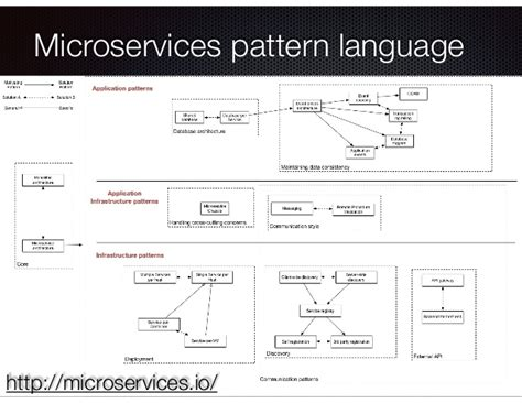 pattern language for microservices developing event driven microservices with event sourcing