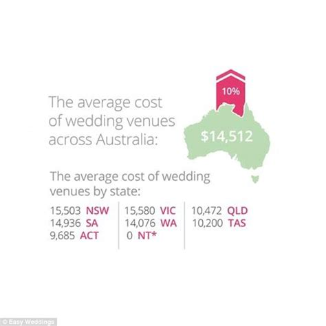 average wedding venue cost uk from theme to budget a look at the wedding industry this