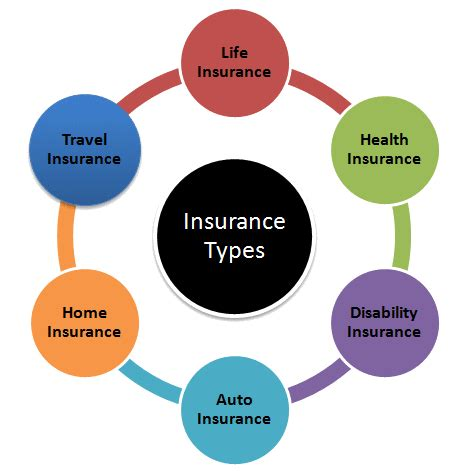 What is Insurance Policy and Types of Insurance Policies