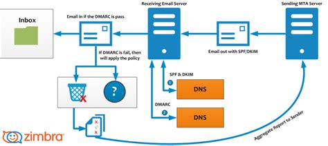 yahoo email quarantine best practices on email protection spf dkim and dmarc