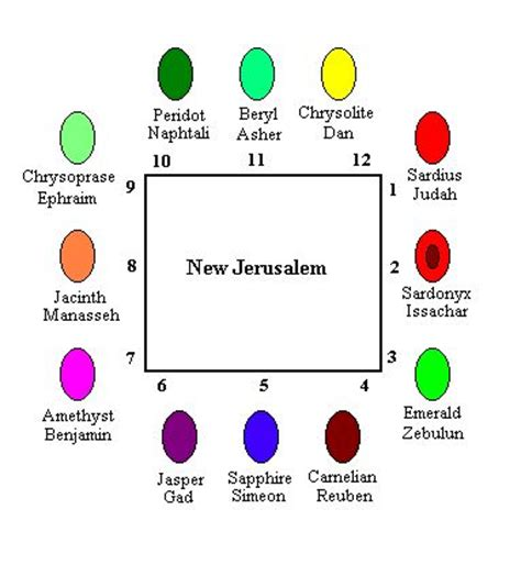 one interpretation of gems that represent the 12 tribes