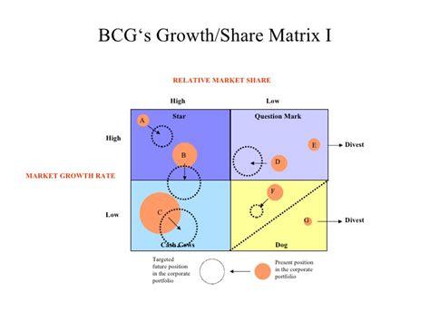 diagram of bcg matrix bcg growth matrix diagram