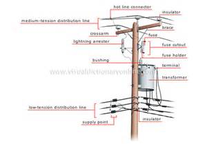 energy hydroelectricity electricity transmission overhead connection image visual