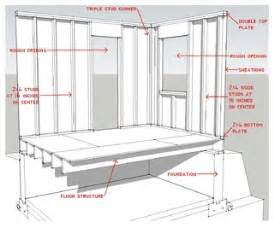 home design story parts needed know your house components of efficient walls