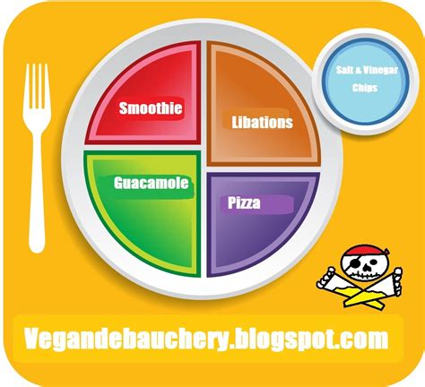 Search For And Groups 4 Basic Food Groups Images