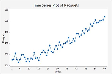 pattern analysis time series interpret the key results for time series plot minitab
