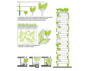 Vertical Garden Section Bosco Verticale In Milan Will Be The World S
