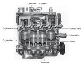 4 cylinder car engine diagram car interior design
