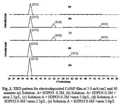 xrd pattern of urea effect of phosphorous acid and urea on electrodeposited