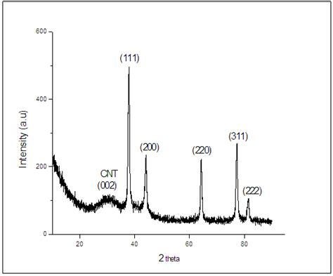 xrd pattern of carbon nanotube carbon nanotube reinforced silver nanocomposites effect