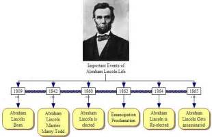 abraham lincoln facts biography important events of abraham lincoln life jpg school