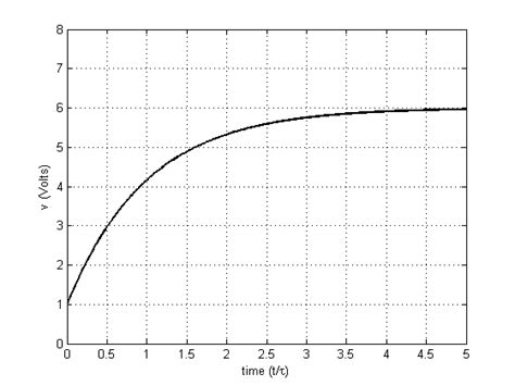voltage across capacitor matlab capacitor values in matlab 28 images charging a capacitor capacitor charge matlab 28 images