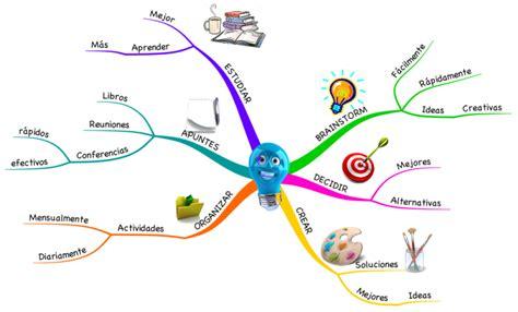 imagenes de mapas mentales hermosos imindmap beneficios mapas mentales mind map biggerplate