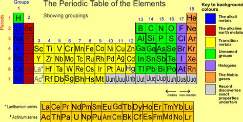 for other representations of the periodic table click on