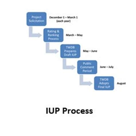 Iup Financial Aid Office by Clean Water State Revolving Fund Water Development