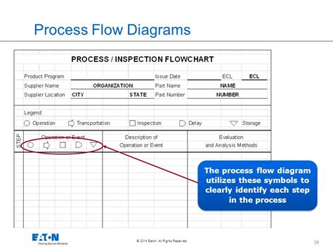 ppap process flow diagram ppap flow diagram wiring diagram