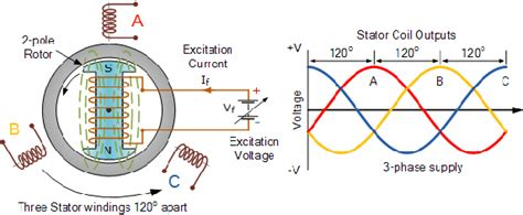 why is dc excitation used in a synchronous alternator