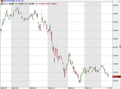 deutsche bank aktie kurs realtime staatseinstieg auch bei hre deutsche bank zieht dax