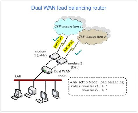 Router Load Balancing dual wan and load balancing