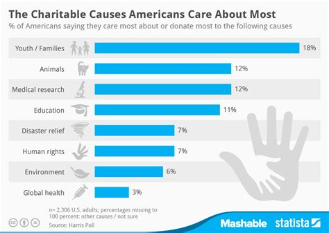 Spanish Style Home Design chart the charitable causes americans care about most