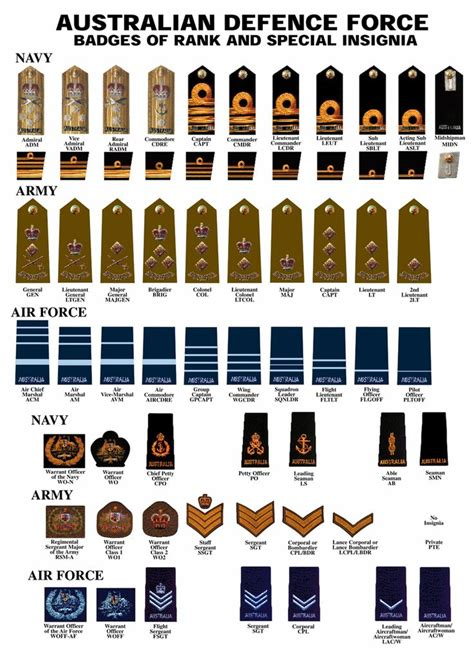 navy uniform rank insignia adf military ranks untold history pinterest search
