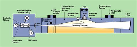 laser pointer diode wiring diagram wiring diagrams