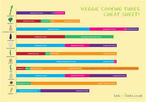 Kitchen Canister Sets Black Vegetable Cooking Times Chart Infographic Get Cooking