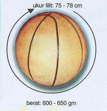 Keranjang Bola yuen how 20102045143 aspek permainan bola keranjang