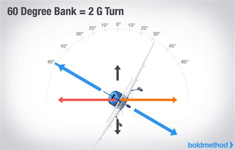 deg bank 機師考試小知識 banking和高度的關係 為什麼邊轉彎總要邊帶桿 飛行員夢工廠 痞客邦