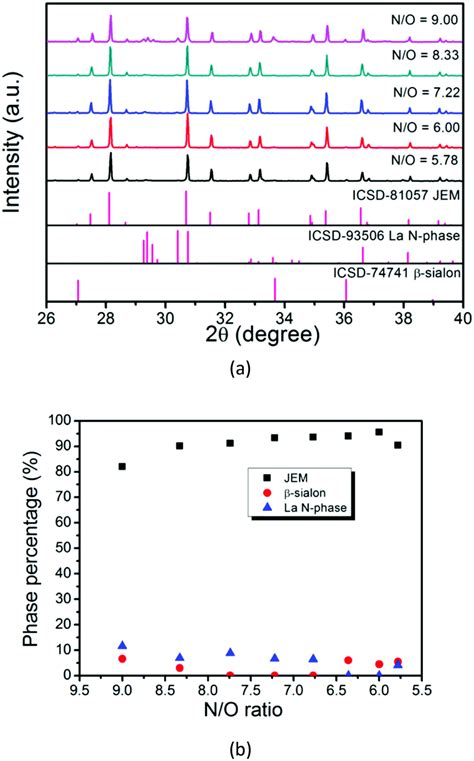 pattern property html synthesis and photoluminescence properties of a phase pure