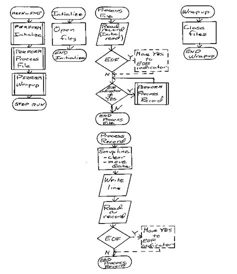 programming logic flow chart beginning flowchart