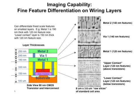 interconnect layers integrated circuit x nanotomography imaging for circuit integrity stanford synchrotron radiation lightsource
