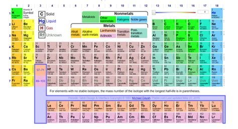 Why Are Rows In The Periodic Table Called Periods Quora