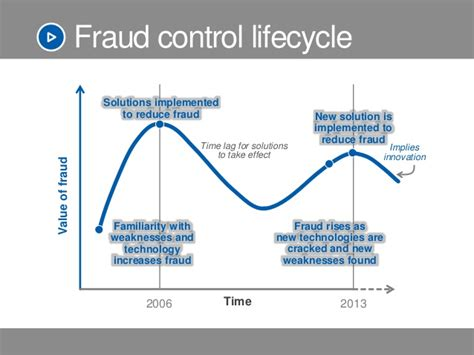 Gift Card Fraud Prevention - online fraud what s your fraud prevention strategy