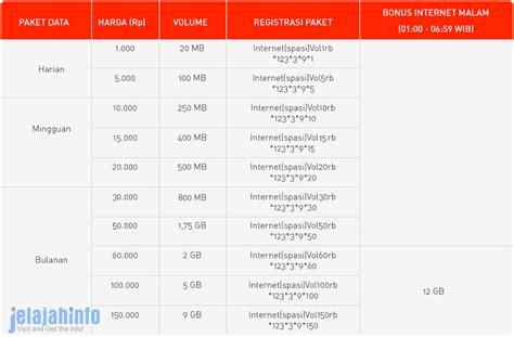 cara merubah paket data videomax ke paket data biasa terbaru 2018 cara daftar dan harga paket internet smartfren terbaru