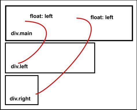 html float div html div float right phpsourcecode net