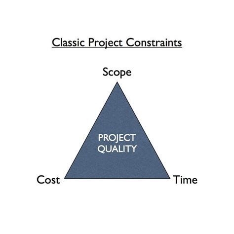 constraints of project management diagram the project management triangle balancing scope cost