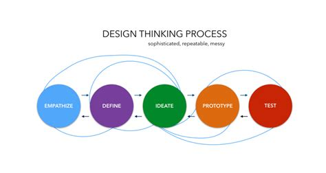design thinking process design thinking tania cruz product manager