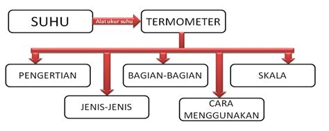Termometer Penurun Panas belajar suhu dan pengukurannya materi