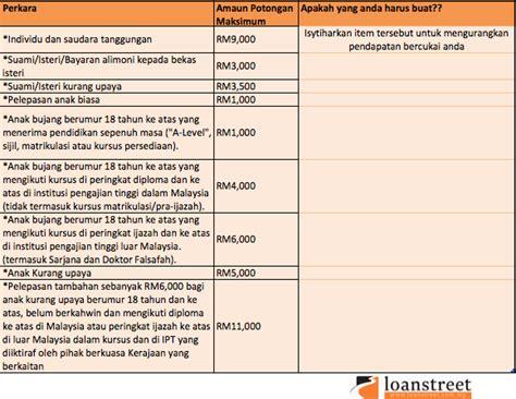 jadual kaedah 3 potongan cukai bulanan 2015 pcb 2015 schedule lhdn jadual cukai berjadual 2016 jadual